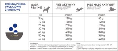 Acana Heritage Adult Dog - sucha karma - pies dorosły - dawkowanie - MiskaKarmy.pl