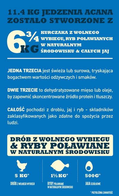 Acana Heritage Adult Dog - sucha karma - pies dorosły - infografika-1 - MiskaKarmy.pl